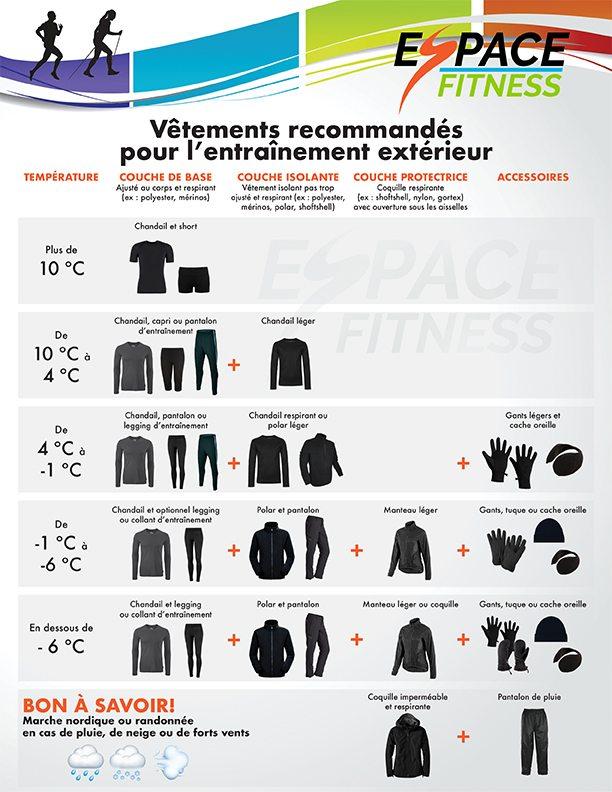 vêtements recommandés pour entrainement extérieur